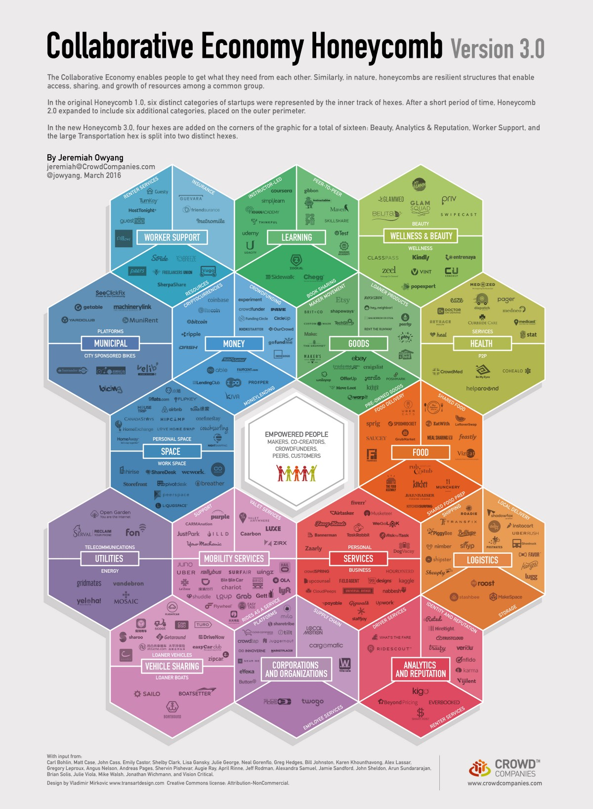 Collaborative Economy Honeycomb