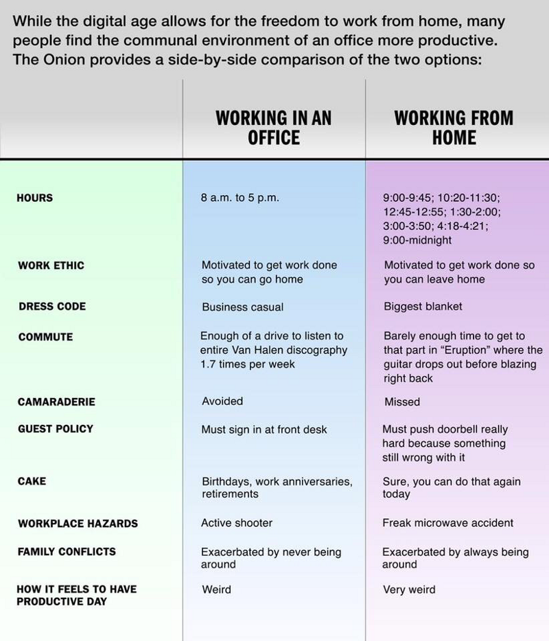 Source: the Onion's differences between working at an office and working at home