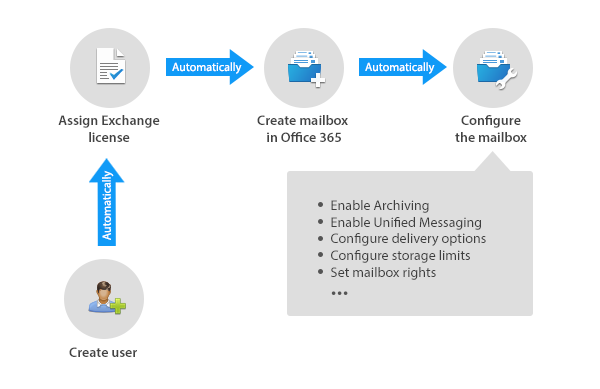 Active.Directory.Is.Cool.Again-Office365_automation