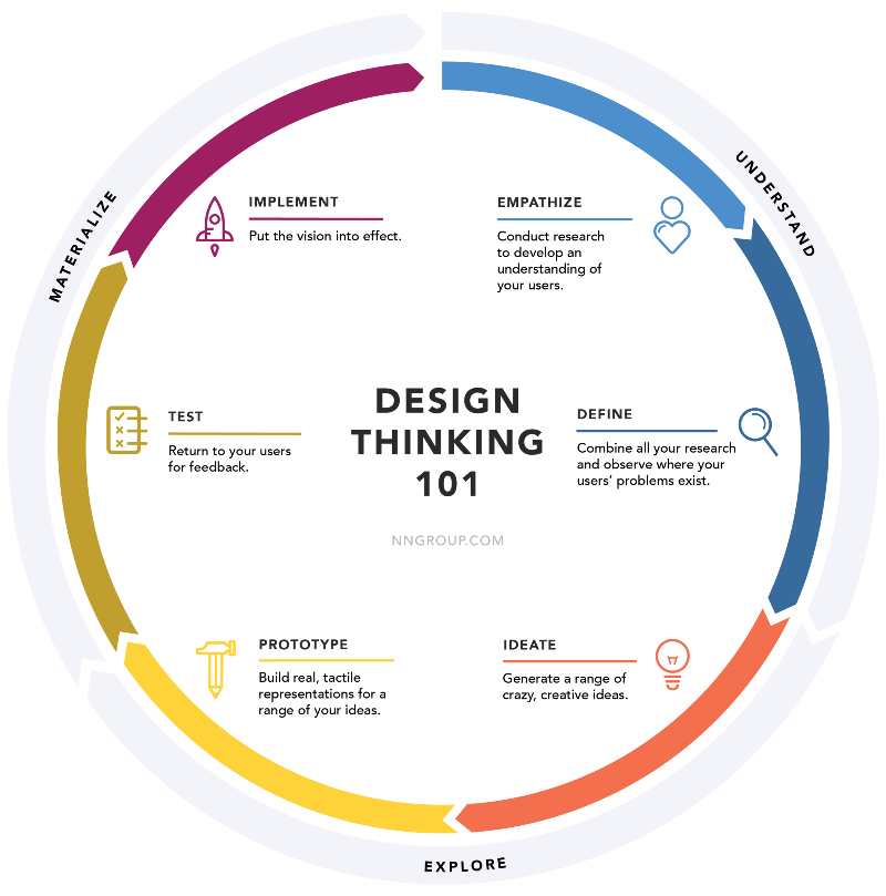 Design Thinking is the new core
