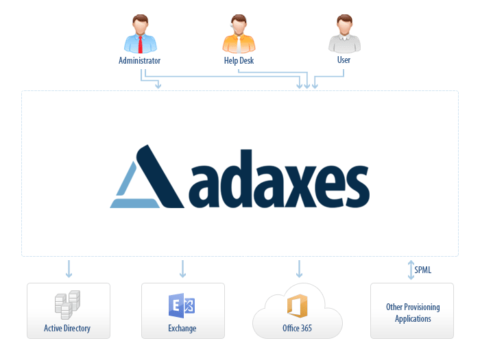 Active.Directory.Is.Cool.Again-adaxes_structure